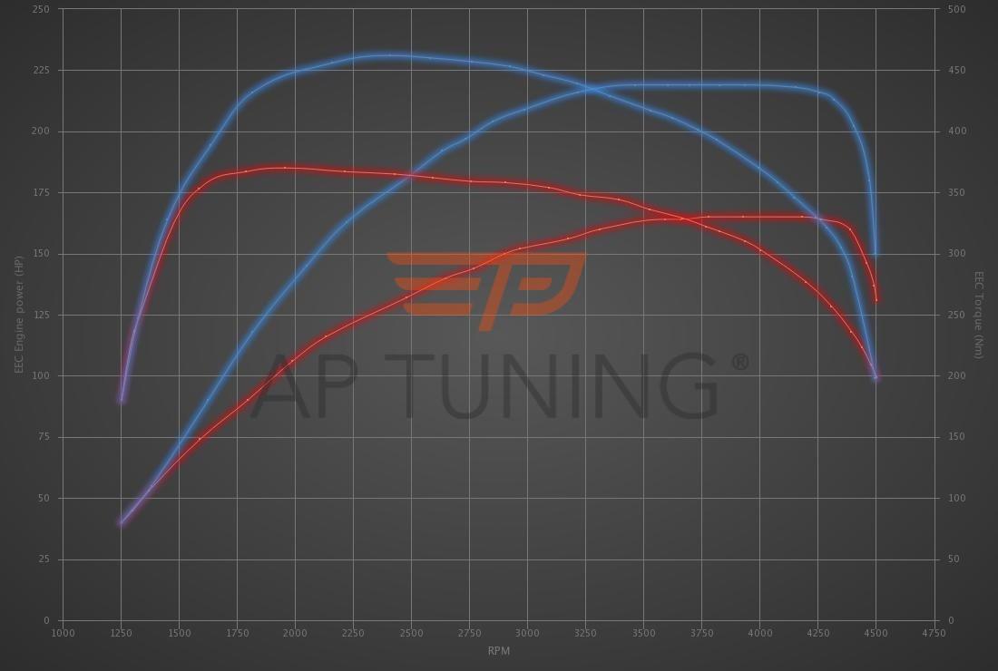 Audi A4 2.7 V6 TDI 163hp