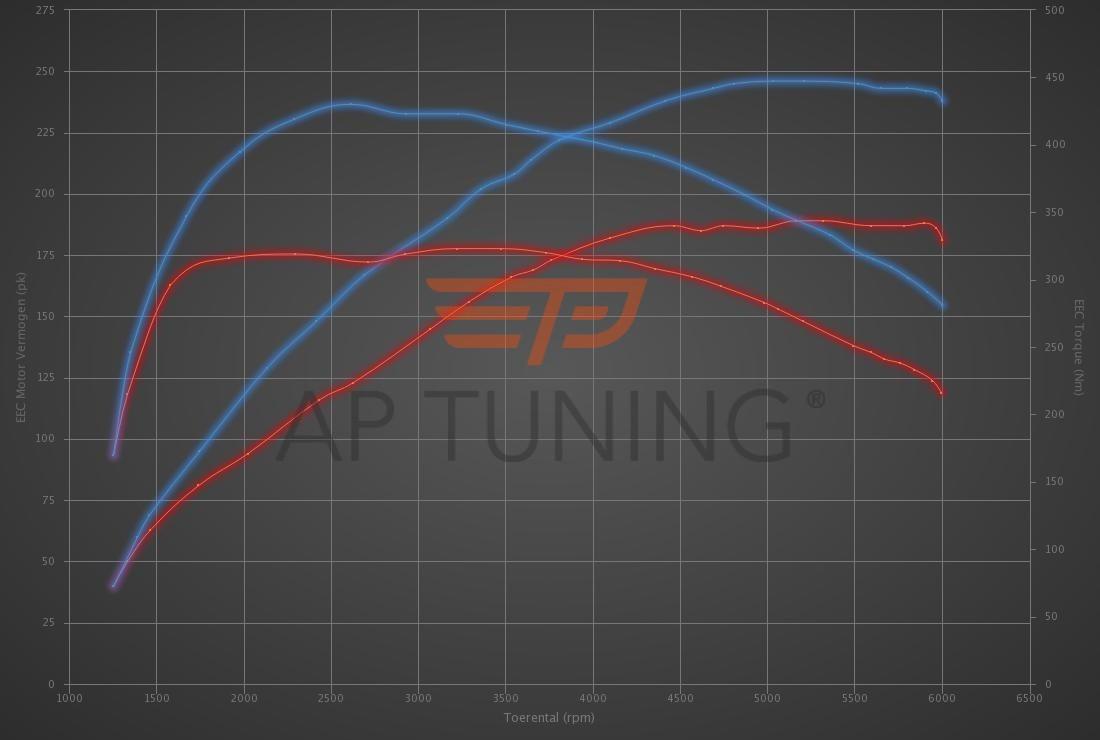 Audi A3 2.0 TFSI 190hp