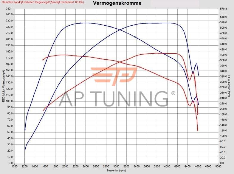 Audi A4 2.7 V6 TDI 180hp