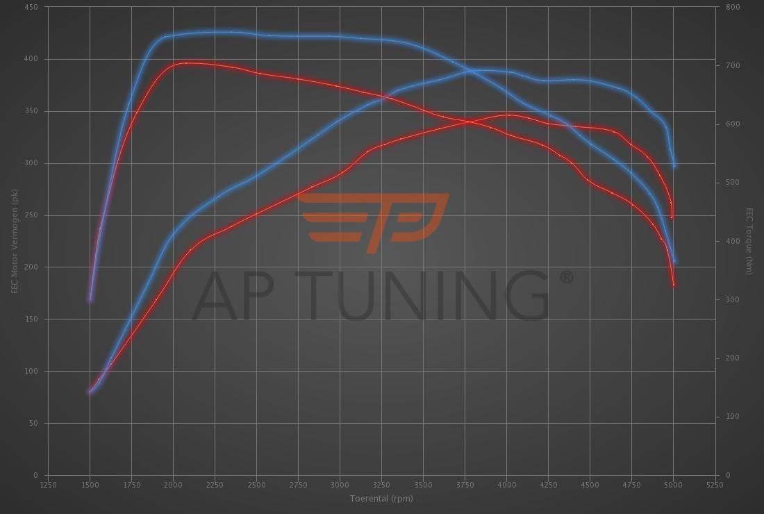 Alpina D3 D3 Bi-Turbo 350hp
