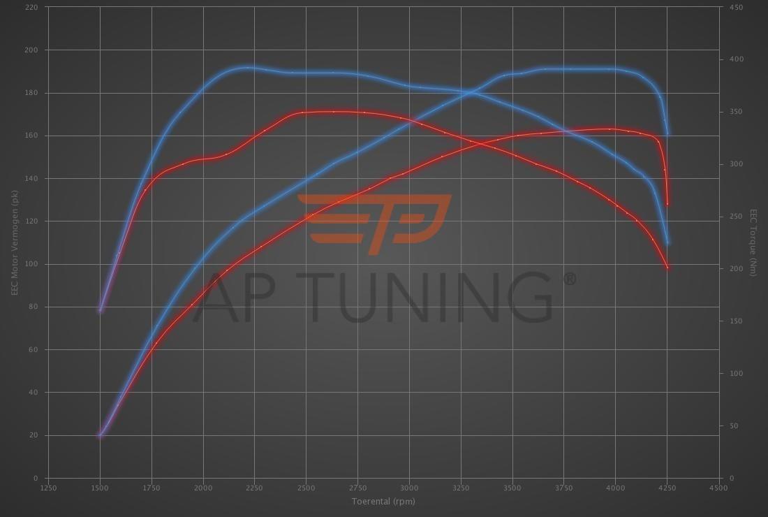 Audi A4 2.5 TDI 163hp