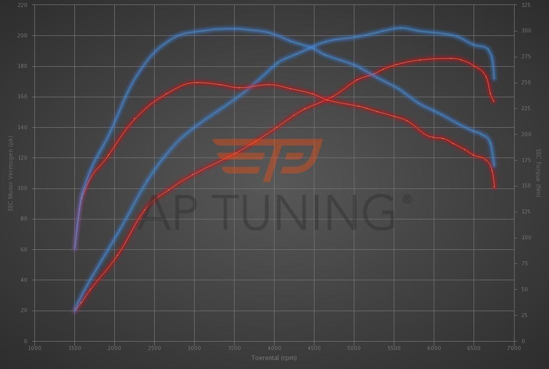 Audi A1 1.4 TFSI 185hp