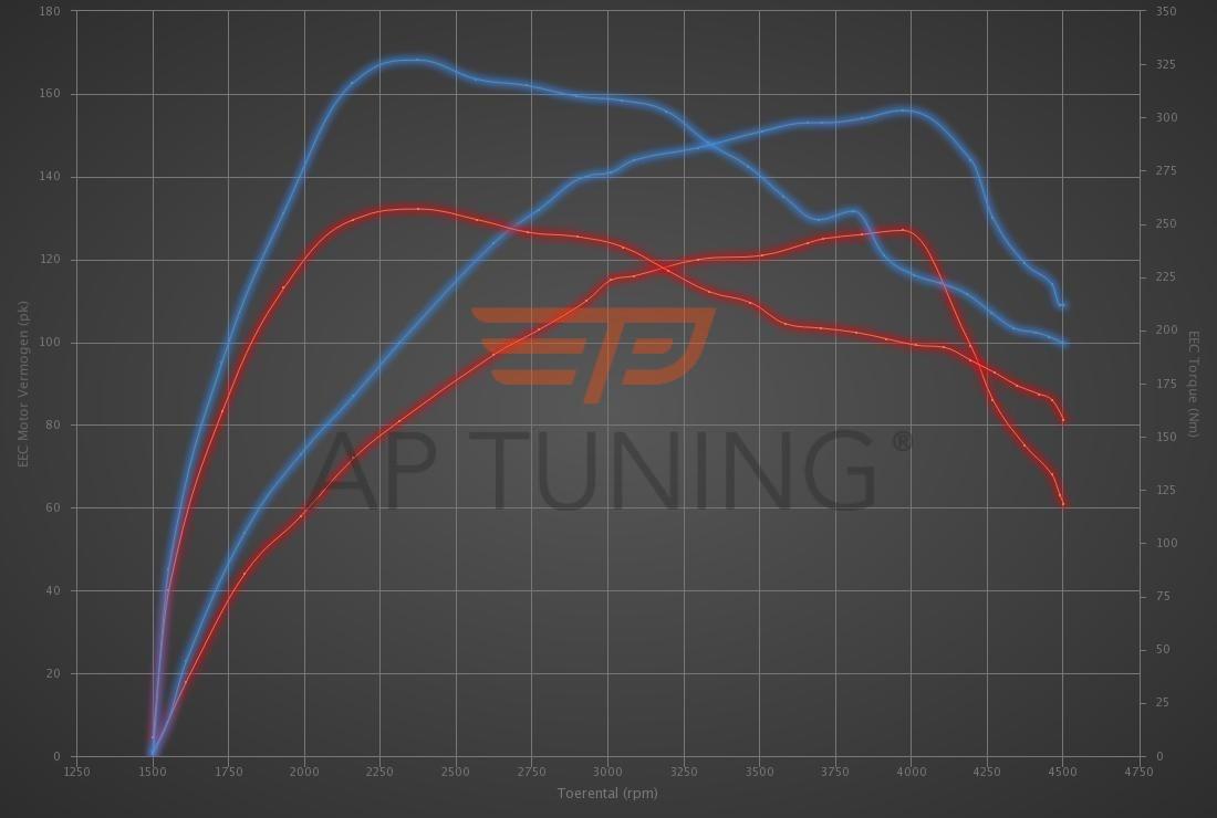 Kia Ceed 1.6 CRDi 128hp