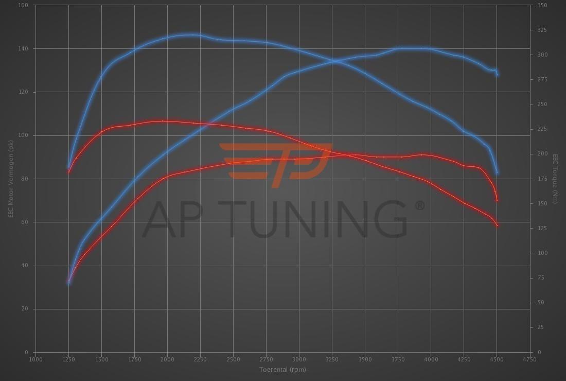 Audi A3 1.6 TDI 90hp