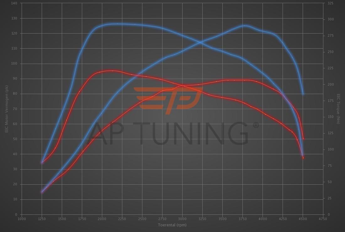 Kia Ceed 1.4 CRDi 90hp