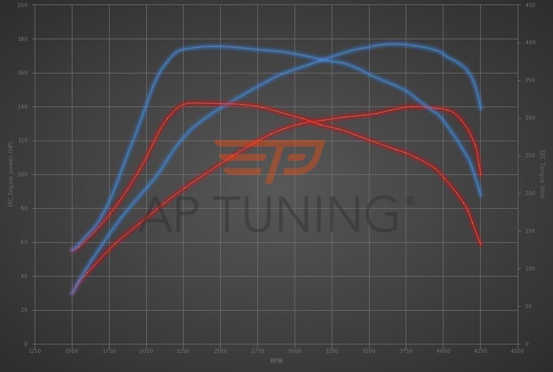 Audi A3 2.0 TDI 136hp