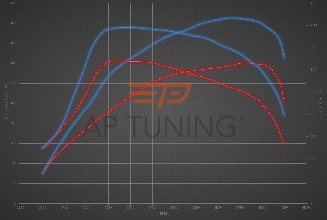 Audi A4 2.0 TDI DPF 136hp