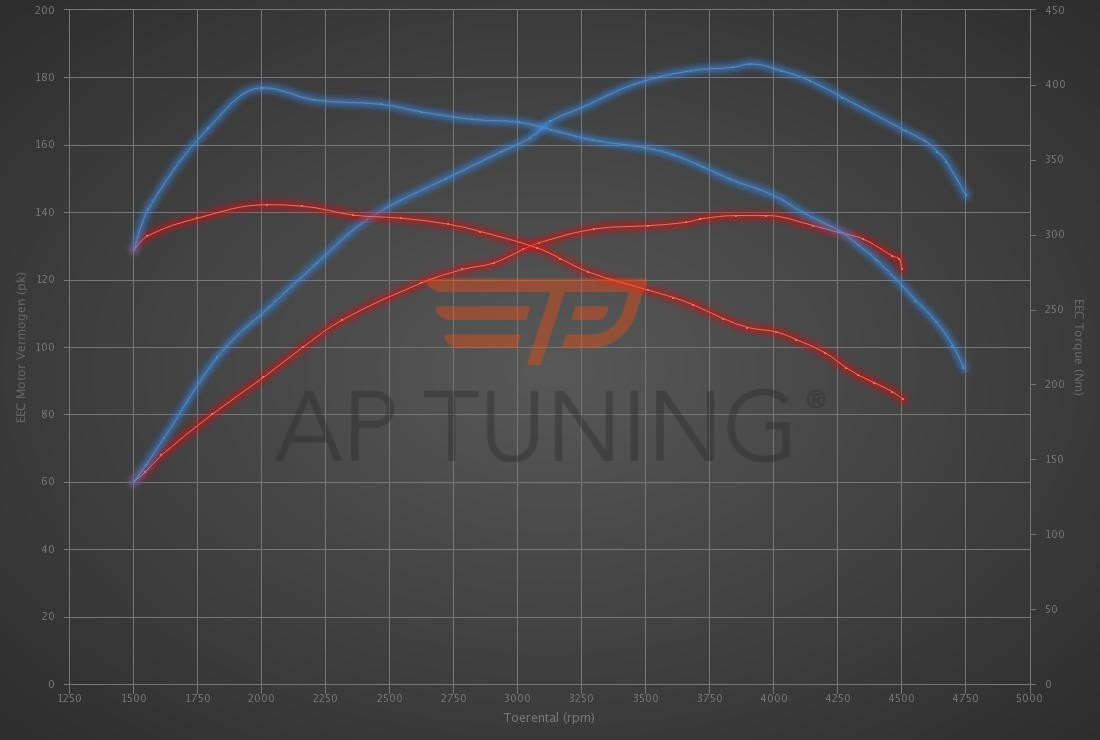 Audi A4 2.0 TDI DPF 140hp