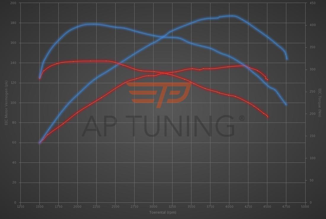 Audi A4 2.0 TDI CR 136hp
