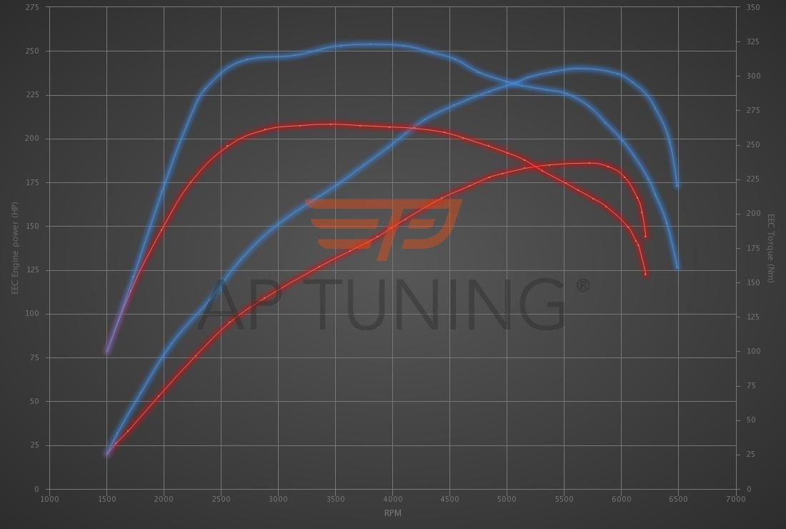 Kia Ceed 1.6 T-GDi 204hp