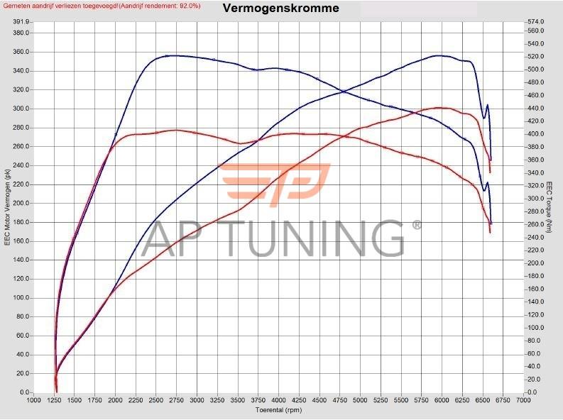 Audi A3 S3 2.0 TFSI 300hp