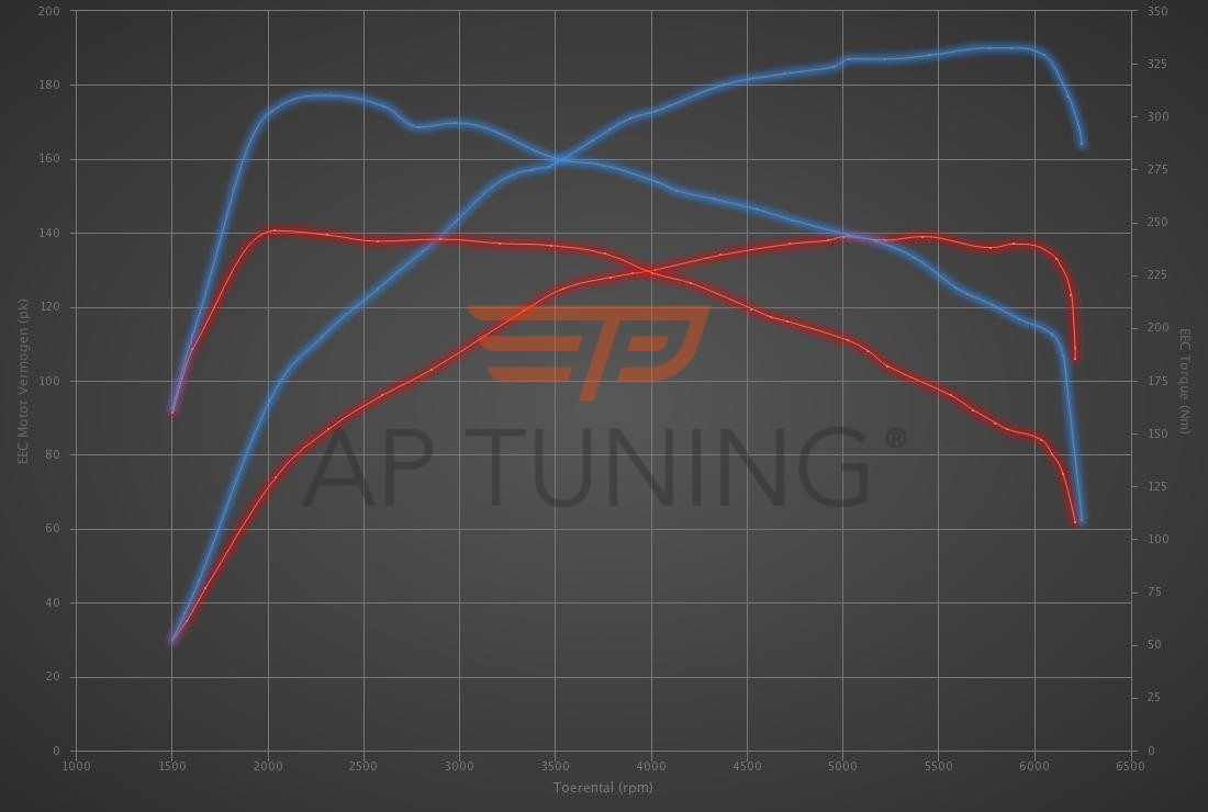 Audi A1 1.4 TFSI 140hp (CPTA)
