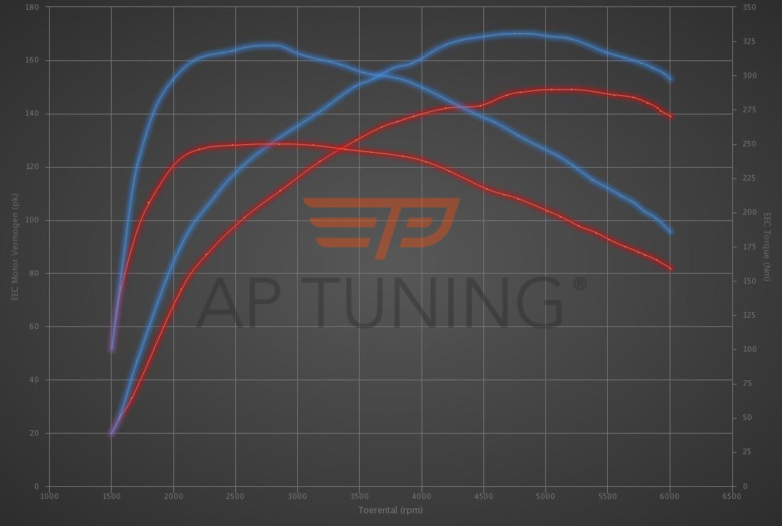 Audi A3 1.4 TFSI 150hp