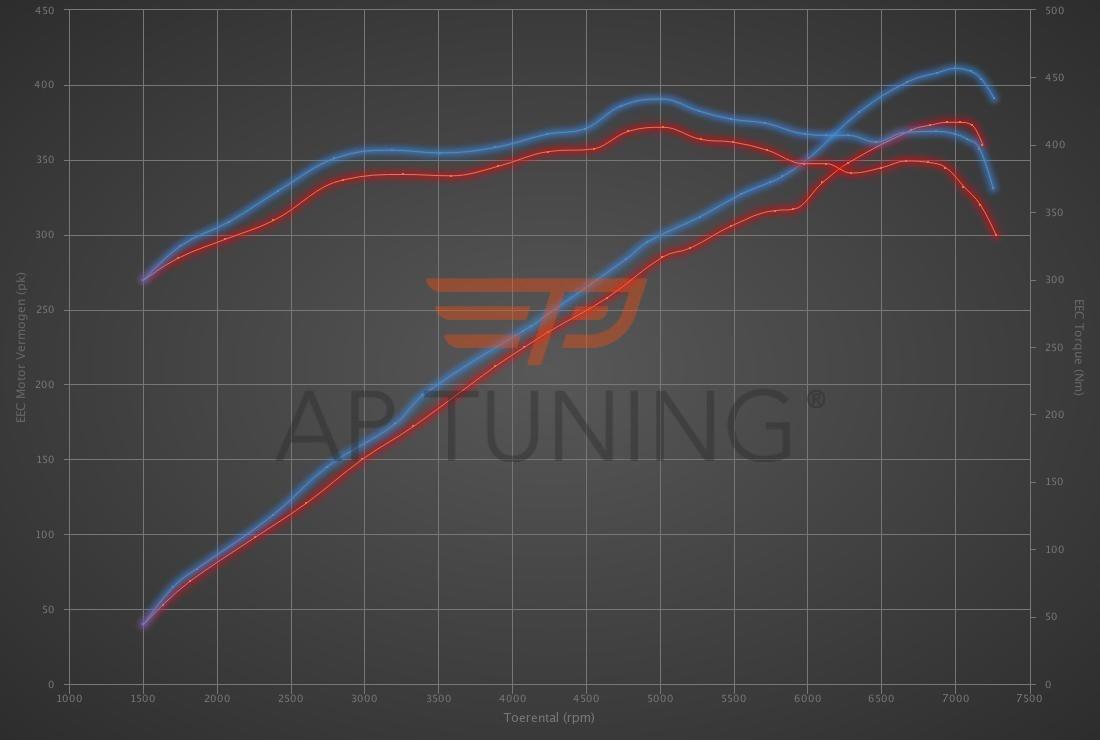 Aston Martin Vantage 4.3 V8 380hp