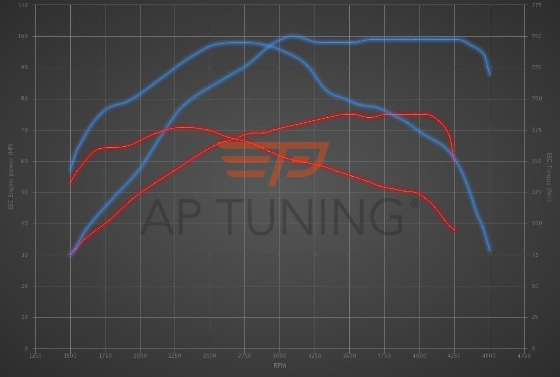 Audi A2 1.4 TDI 75hp