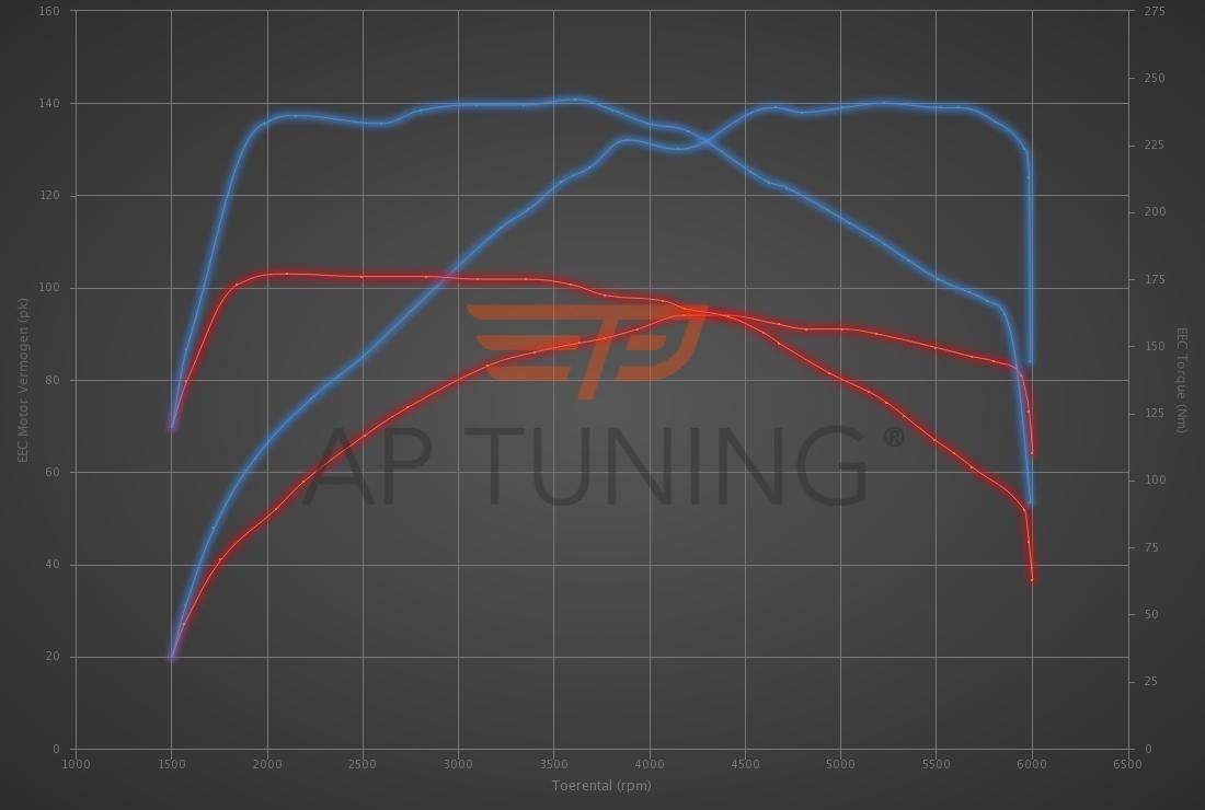Audi A1 1.0 TFSI 95hp