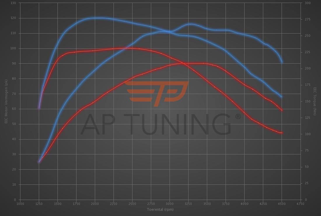 Audi A1 1.4 TDI 90hp