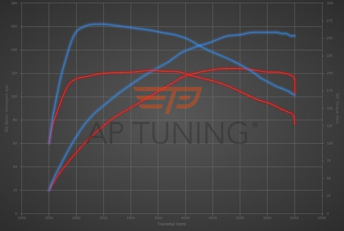 Audi A3 1.4 TFSI 125hp