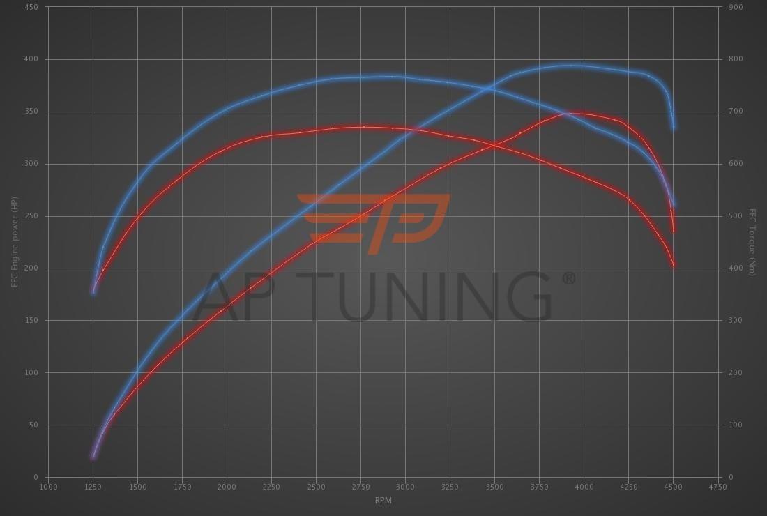 Alpina D5 D5 Bi-Turbo 350hp