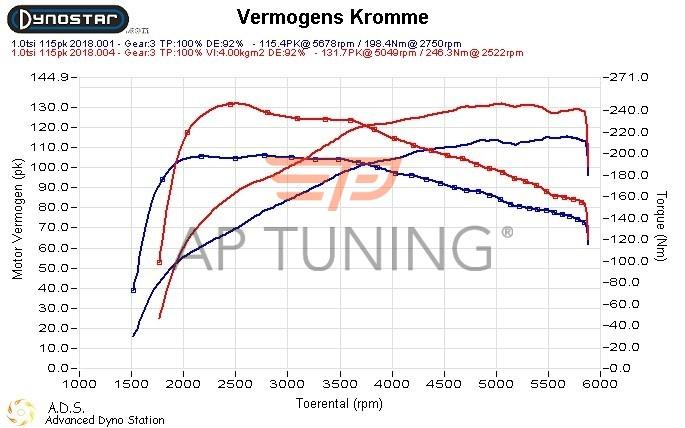 Audi A1 1.0 TFSI 110hp