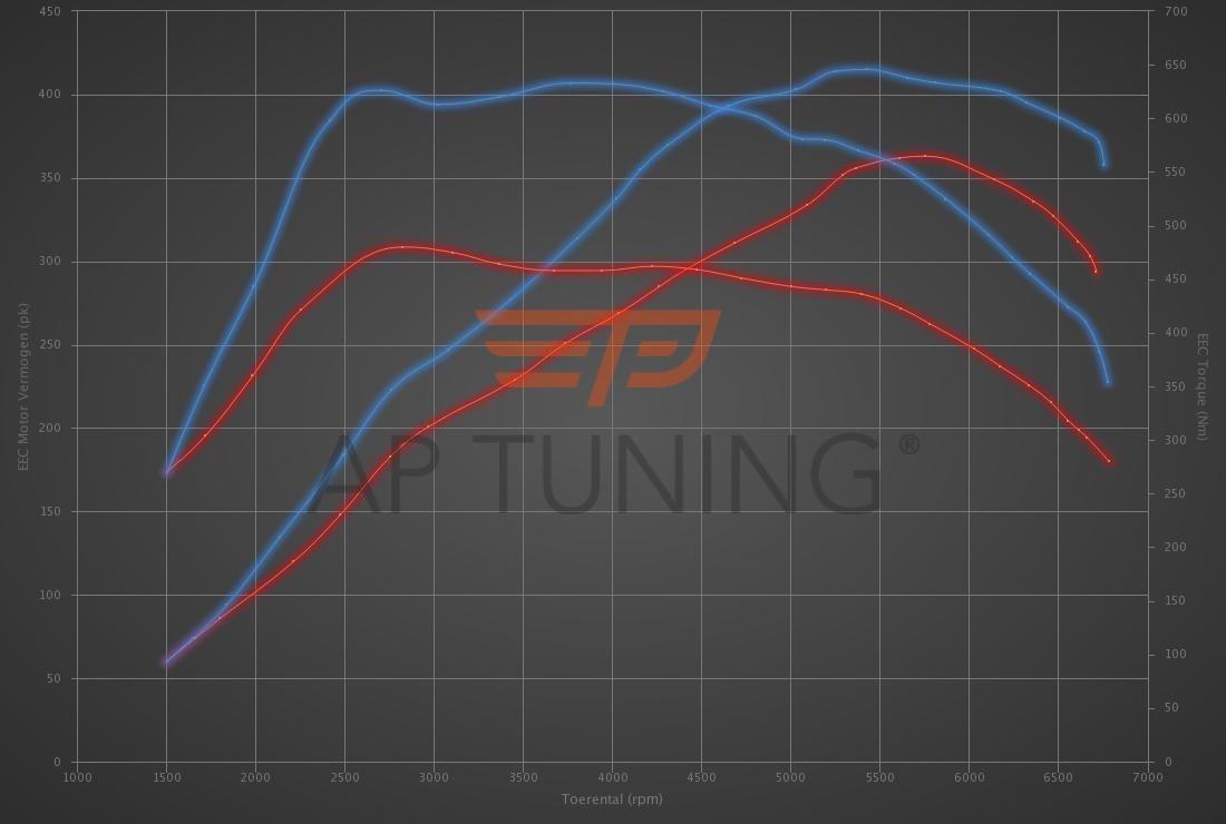 Audi A3 RS3 2.5 TFSI 367hp