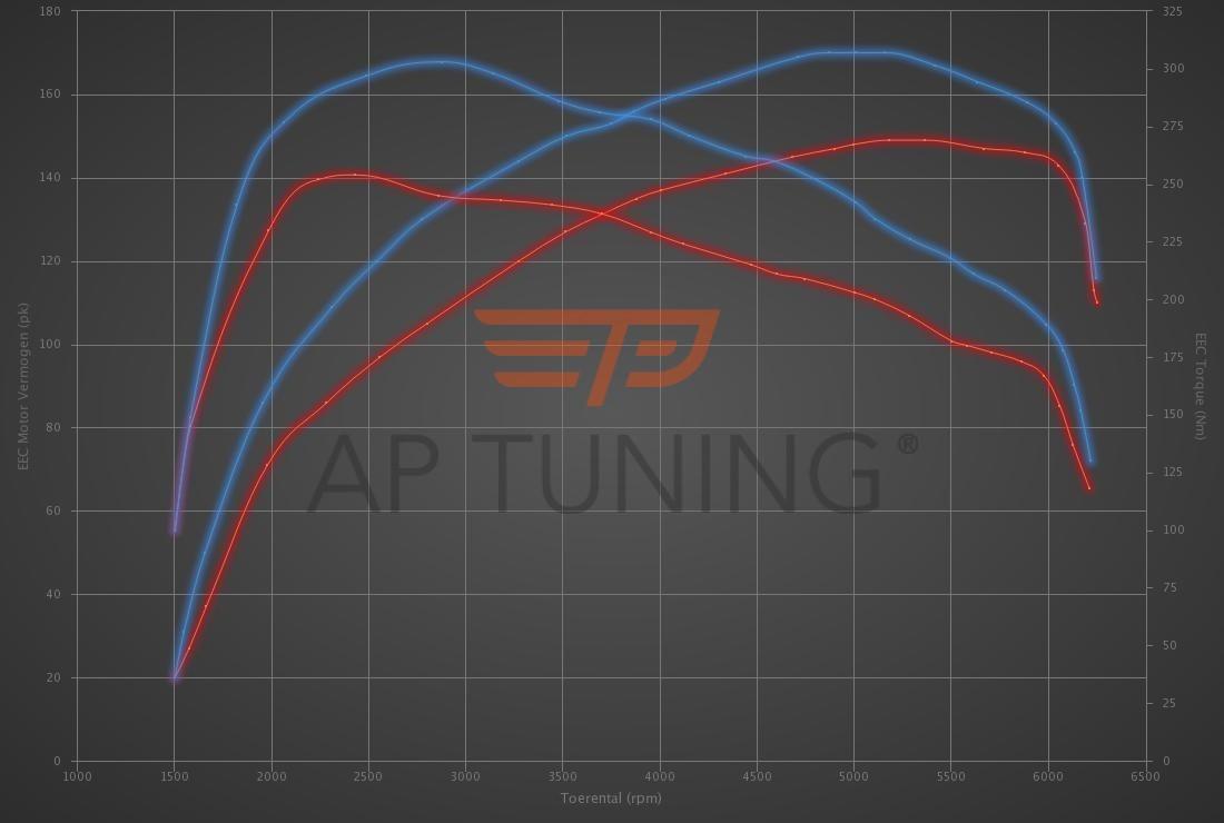 Audi A3 1.4 TFSI (COD) 150hp