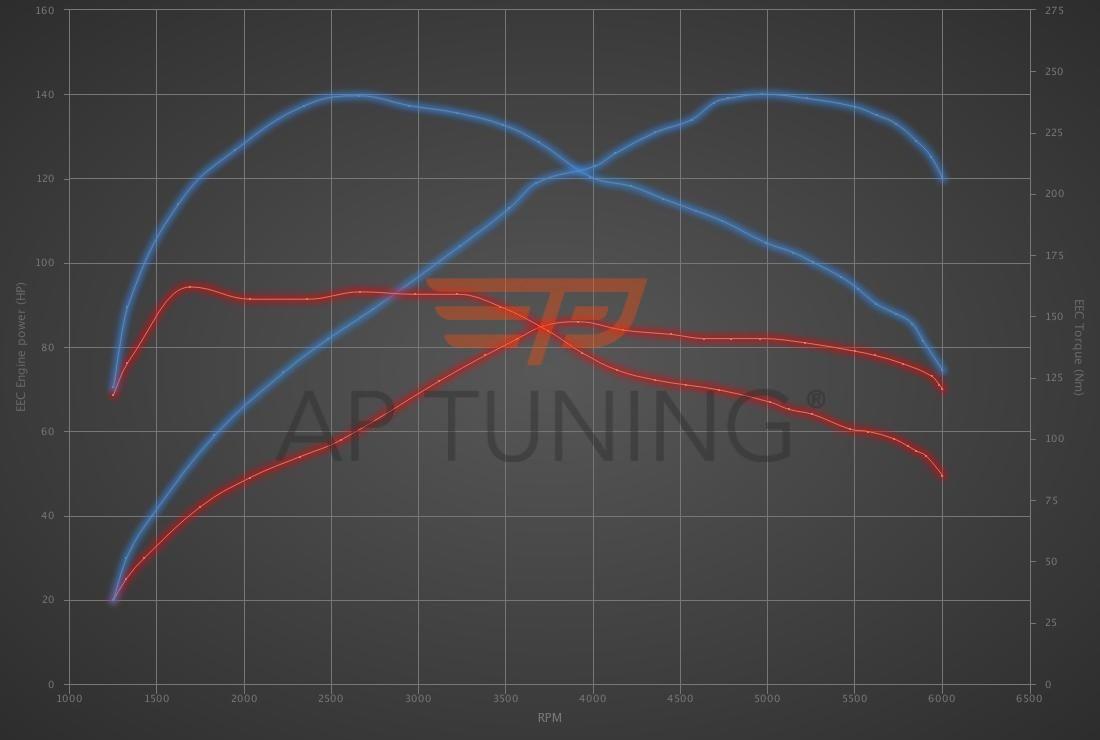 Audi A1 1.0 TFSI 82hp