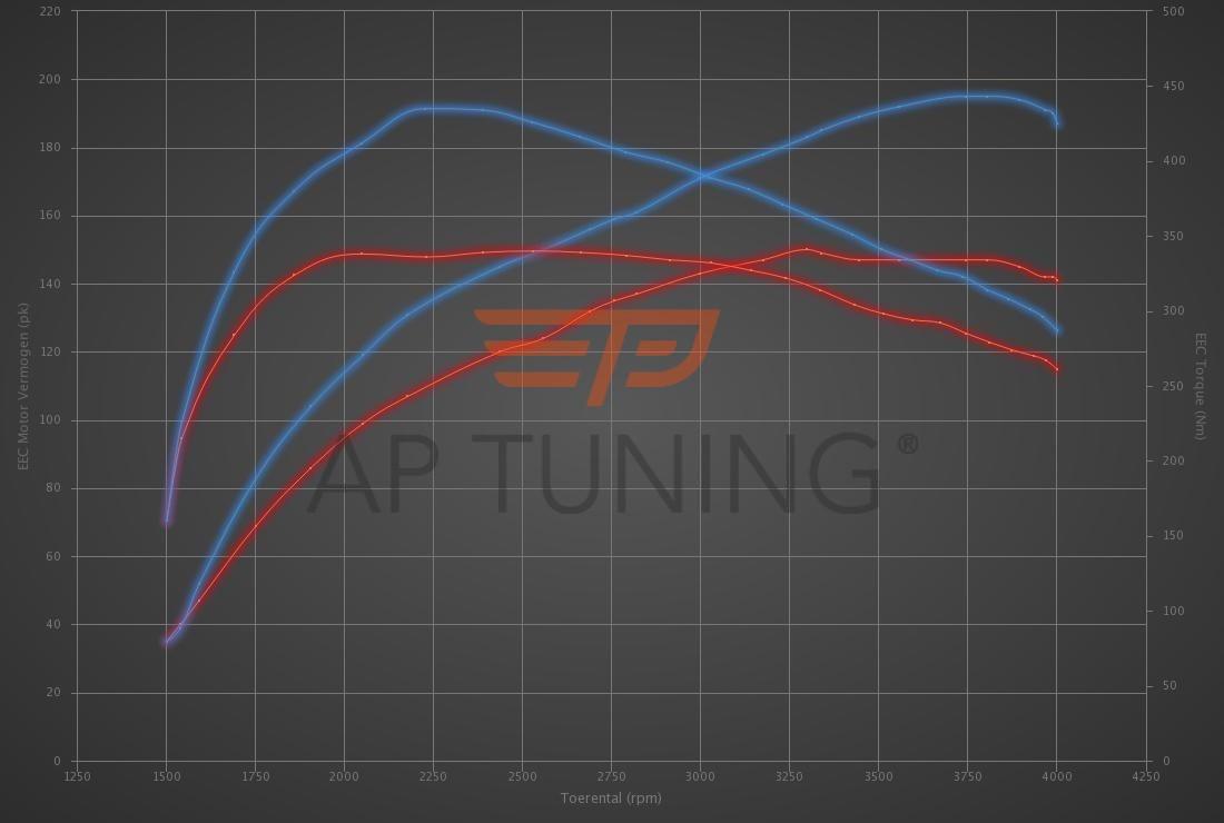 Audi A3 2.0 TDI 150hp