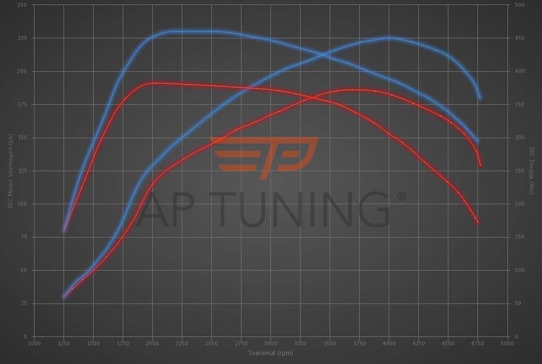 Audi A3 2.0 TDI 184hp
