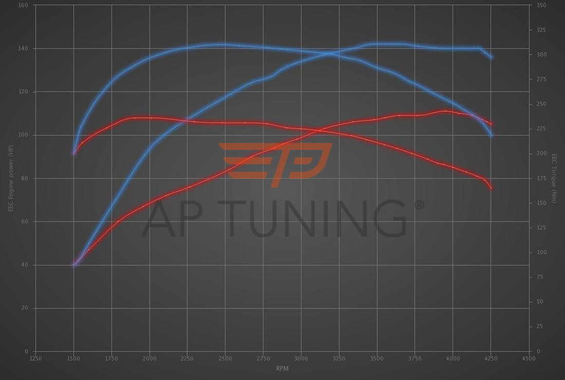 Audi A3 1.9 TDI 110hp