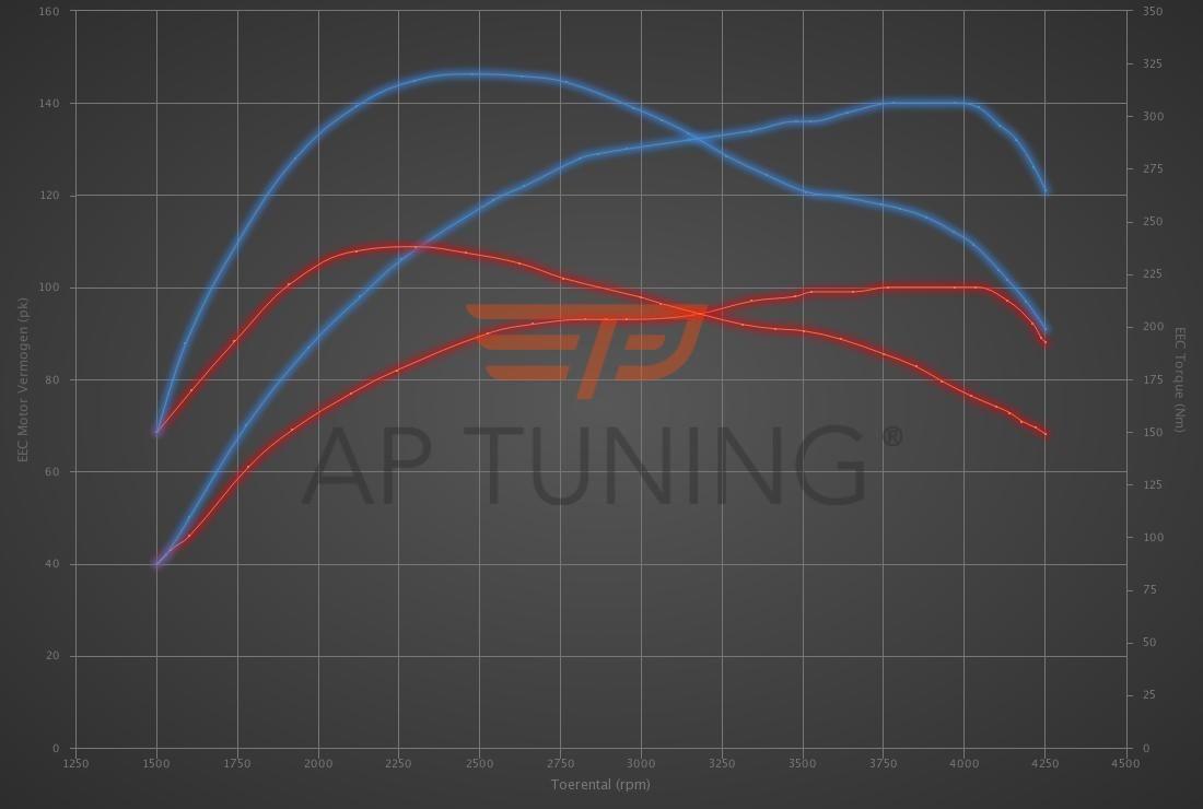 Audi A3 1.9 TDI 100hp