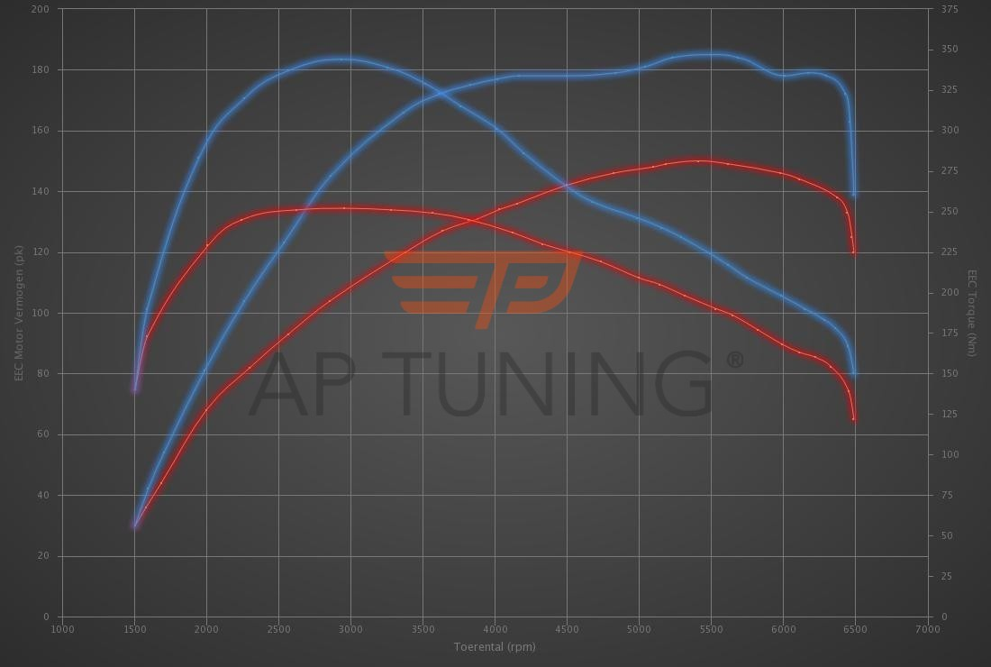 Audi A3 1.5 TFSI COD 150hp