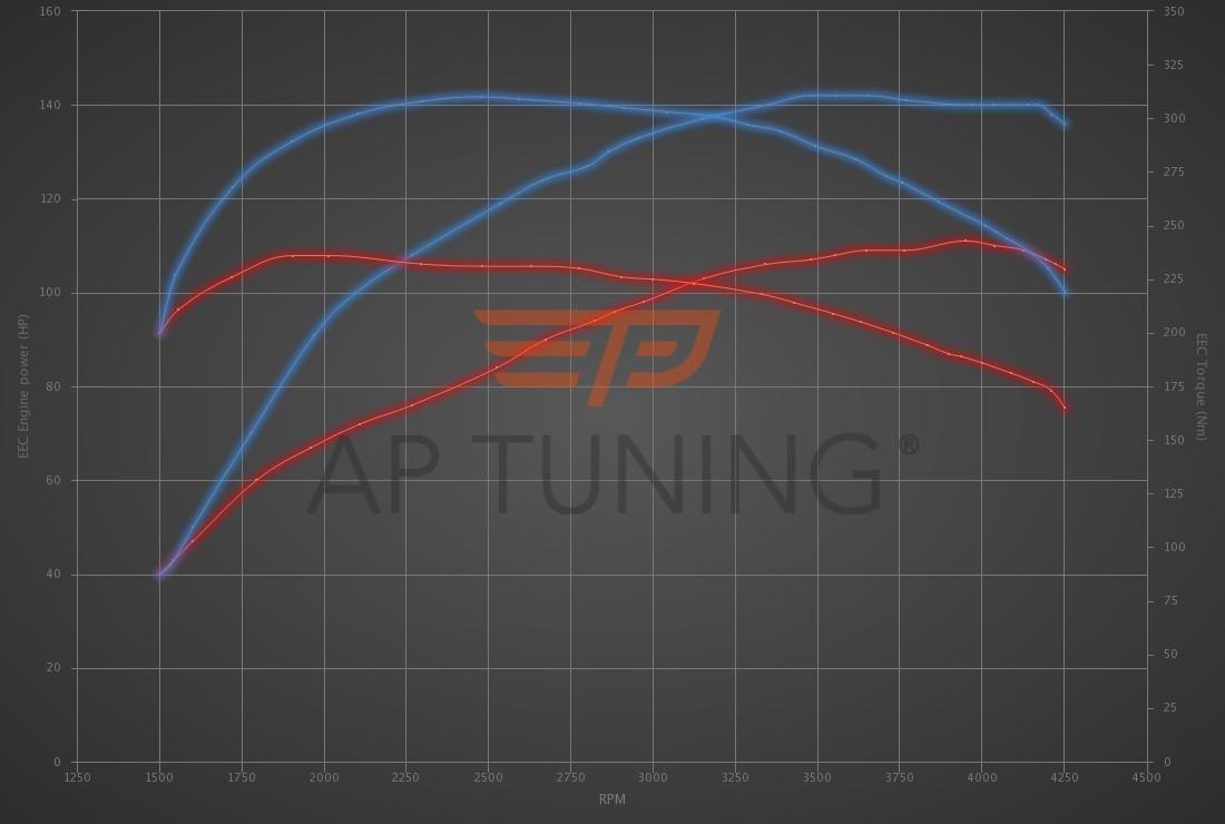 Audi A4 1.9 TDI 110hp