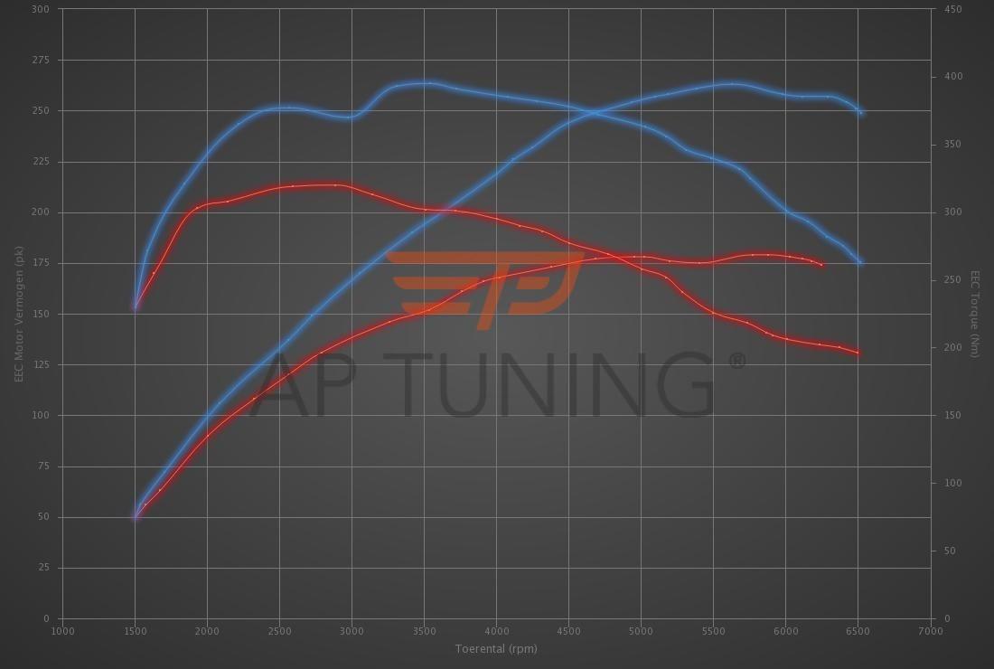 Audi A4 2.0 TFSI Multitronic 180hp