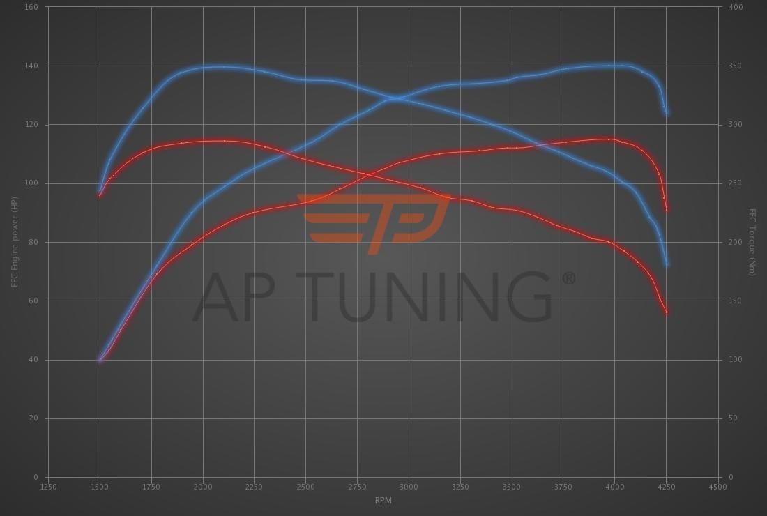 Audi A4 1.9 TDI 115hp