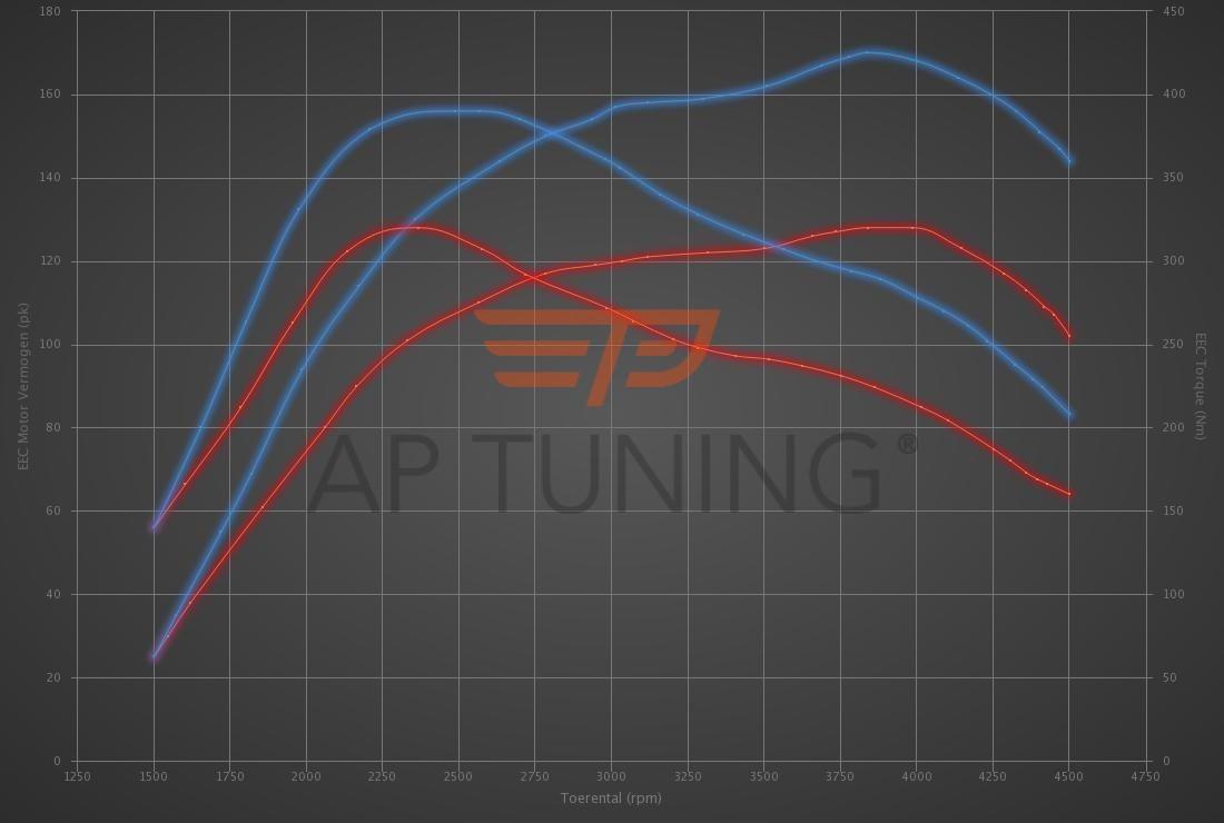 Audi A4 1.9 TDI 130hp