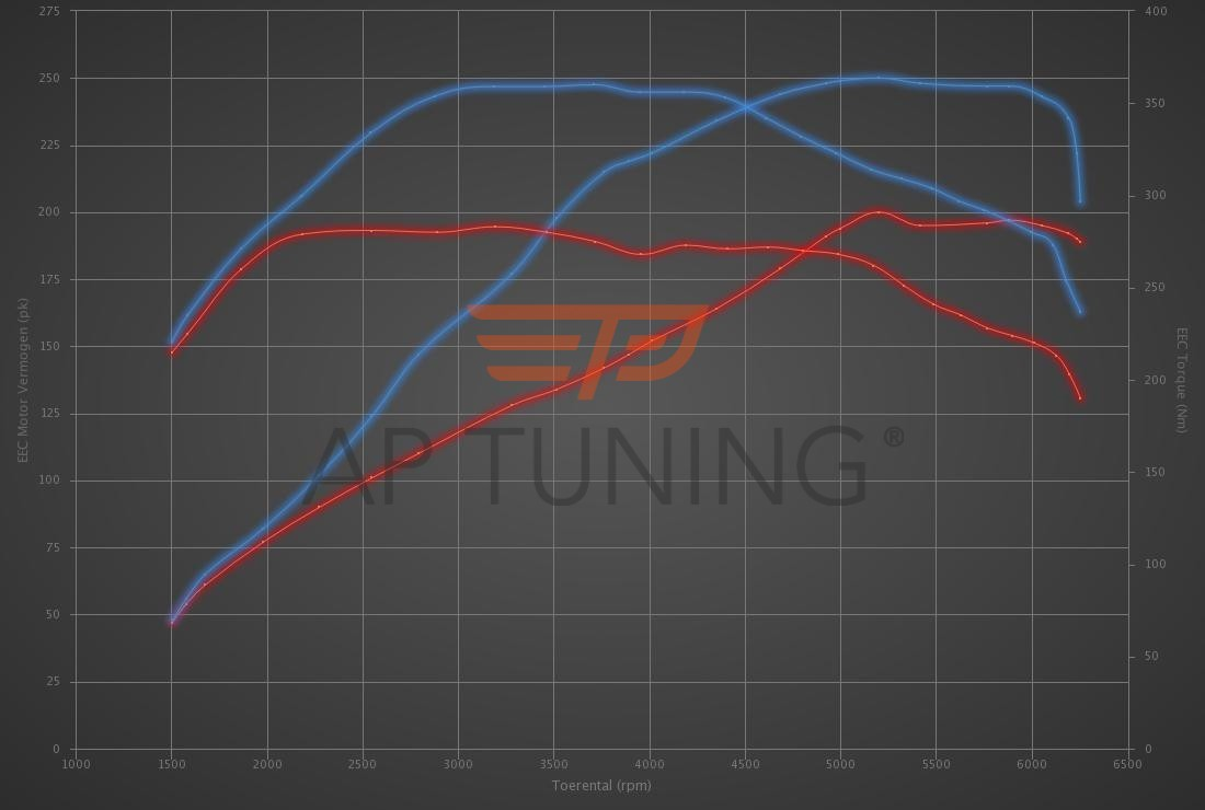 Audi A4 2.0 TFSI 200hp