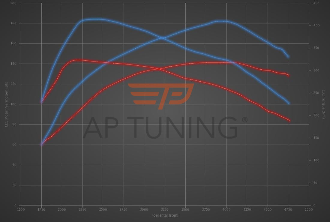 Audi A4 2.0 TDI CR 143hp