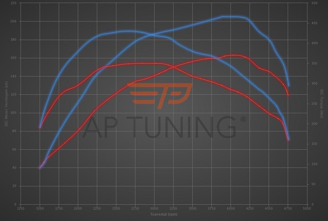Audi A4 2.0 TDI CR 163hp