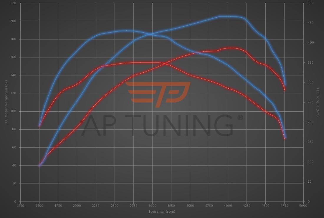 Audi A4 2.0 TDI DPF 170hp