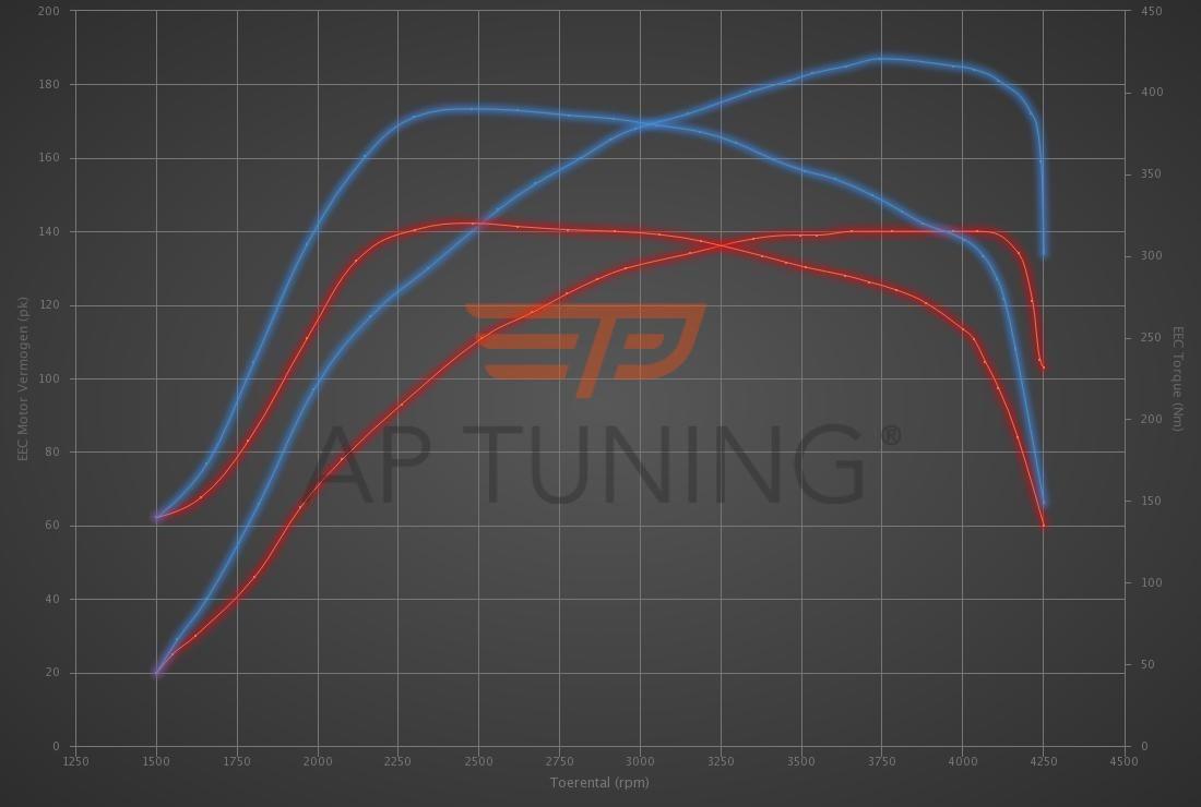 Audi A4 2.0 TDI 140hp